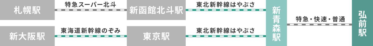 JRでの青森県弘前市へのアクセス
